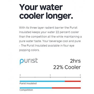 Purist 23oz Insulated Water Bottle - BPA Free Sport Bottle